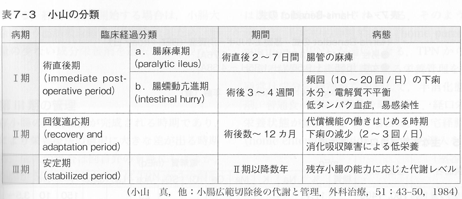 腸 リハビリ 短腸症候群 病期分類